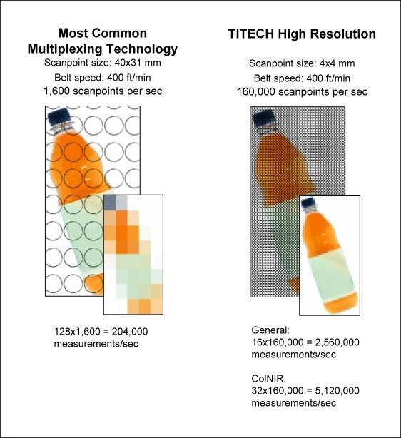 TITECH resolution comparison